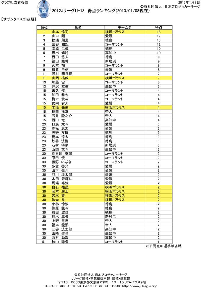 U-13【サザンクロスC1後期】得点ランキング